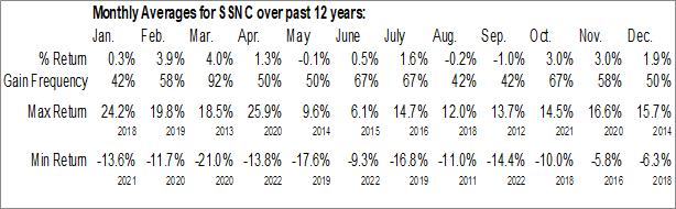 Monthly Seasonal SS & C Technologies Holdings Inc. (NASD:SSNC)