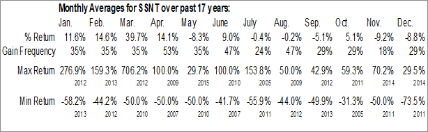 Monthly Seasonal SilverSun Technologies, Inc. (NASD:SSNT)