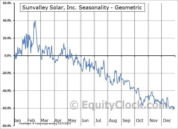 Sunvalley Solar, Inc. (OTCMKT:SSOL) Seasonality