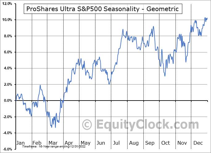 ProShares Ultra S&P500 (NYSE:SSO) Seasonality
