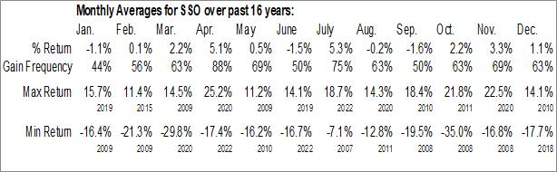 Monthly Seasonal ProShares Ultra S&P500 (NYSE:SSO)