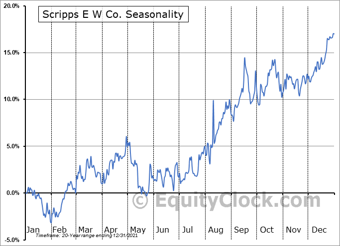 E.W. Scripps Company (The) Seasonal Chart