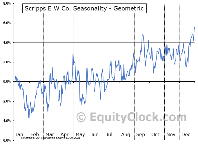 Scripps E W Co. (NASD:SSP) Seasonality