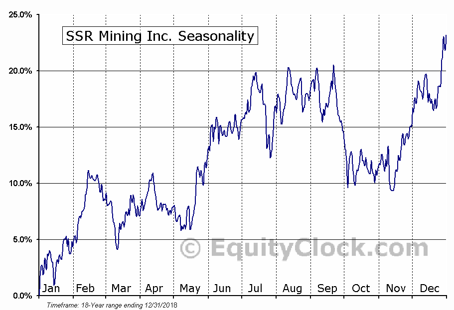 SSR Mining Inc. (TSE:SSRM.TO) Seasonal Chart