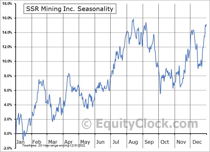 SSR Mining Inc. (NASD:SSRM) Seasonal Chart