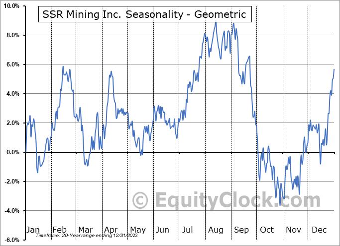 SSR Mining Inc. (NASD:SSRM) Seasonality