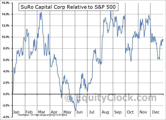 SSSS Relative to the S&P 500