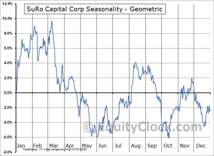 SuRo Capital Corp (NASD:SSSS) Seasonality