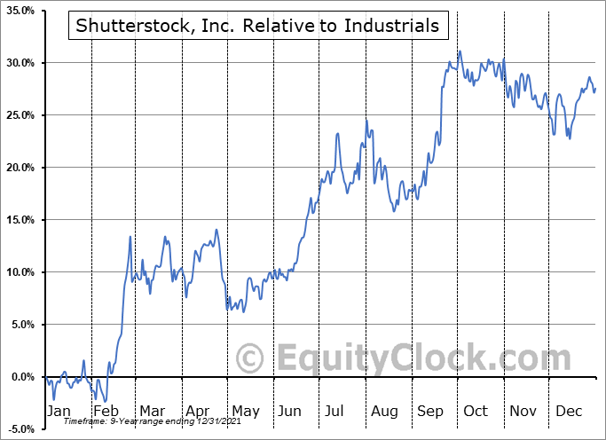 SSTK Relative to the Sector