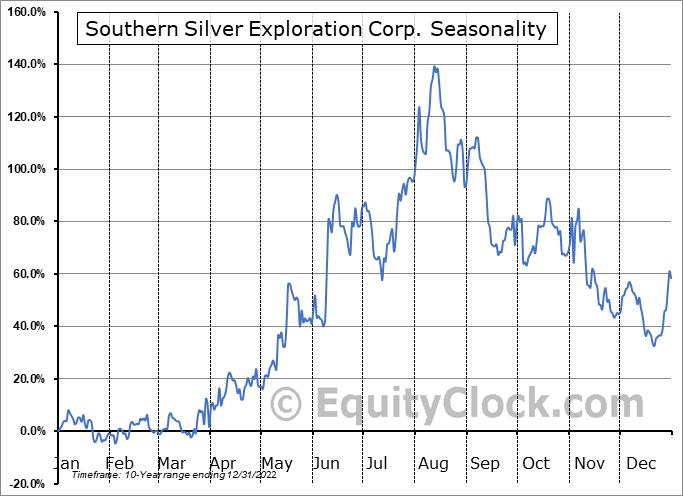 Southern Silver Exploration Corp. (OTCMKT:SSVFF) Seasonality