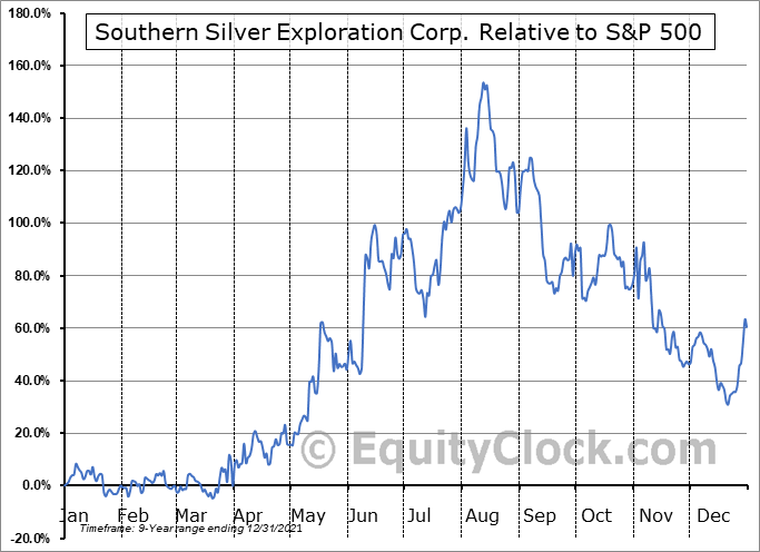 SSVFF Relative to the S&P 500