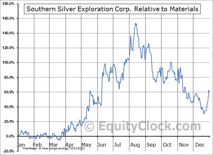 SSVFF Relative to the Sector