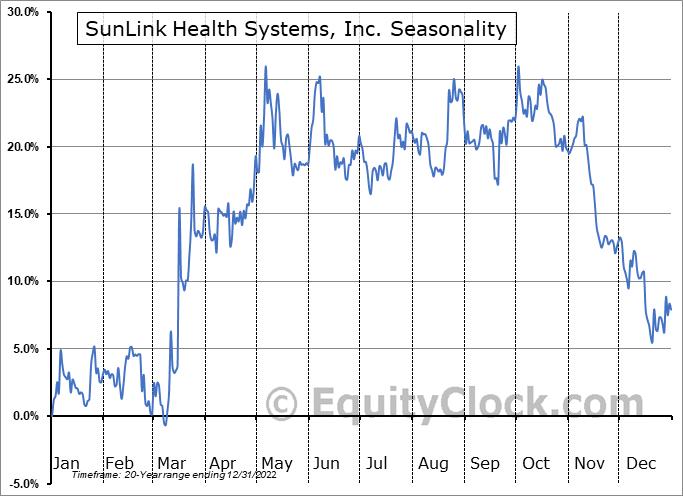 SunLink Health Systems, Inc. (AMEX:SSY) Seasonality
