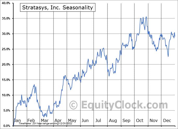 Stratasys, Inc. (NASD:SSYS) Seasonal Chart