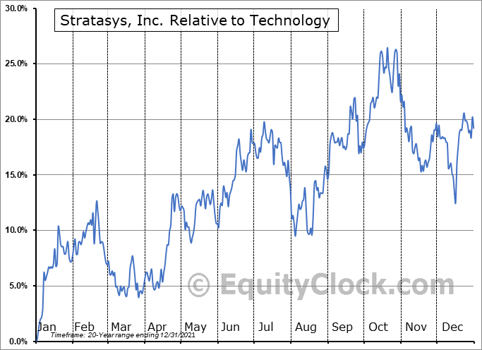 SSYS Relative to the Sector