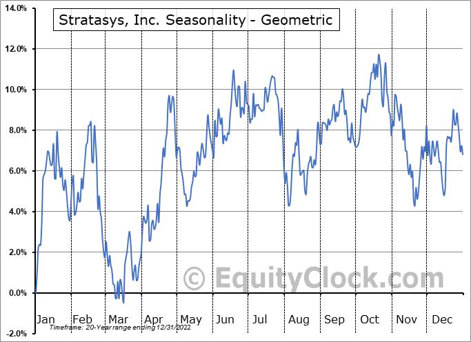 Stratasys, Inc. (NASD:SSYS) Seasonality