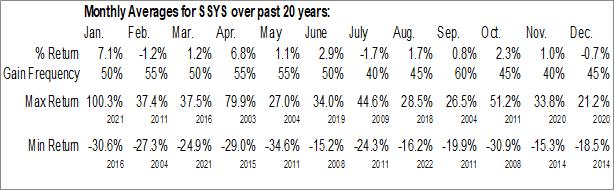 Monthly Seasonal Stratasys, Inc. (NASD:SSYS)