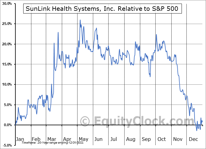 SSY Relative to the S&P 500