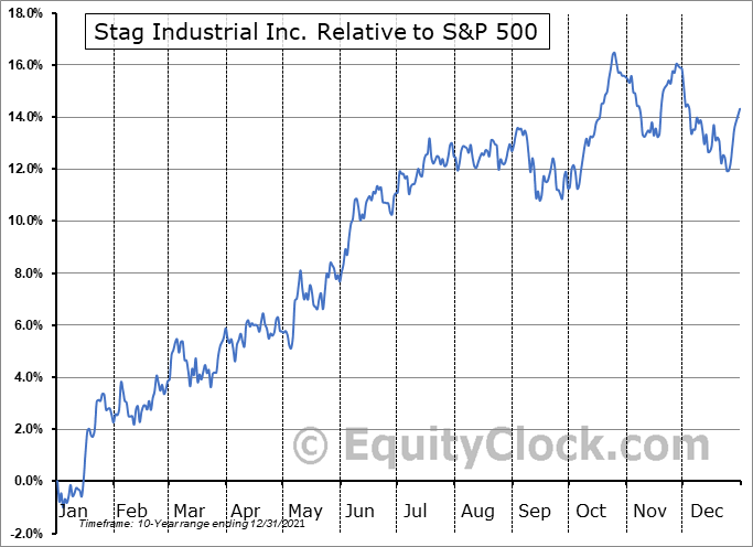 STAG Relative to the S&P 500