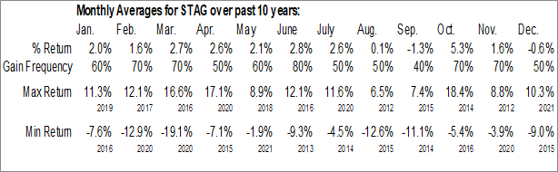 Monthly Seasonal Stag Industrial Inc. (NYSE:STAG)