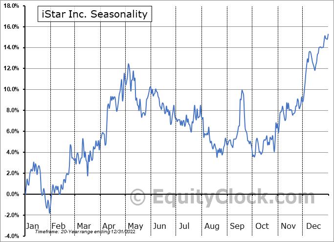 iStar Inc. (NYSE:STAR) Seasonality