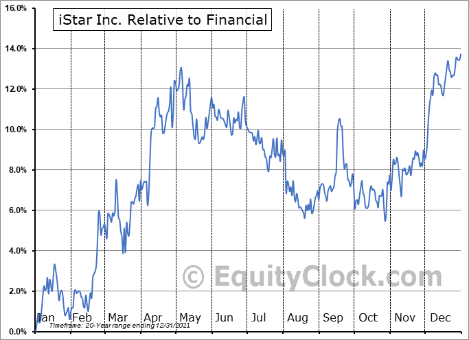 STAR Relative to the Sector