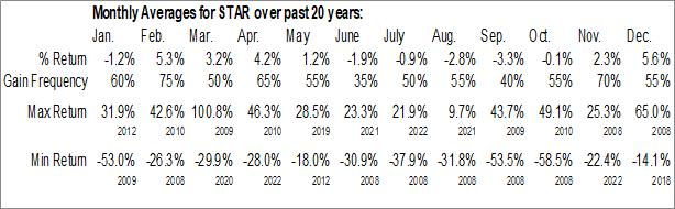 Monthly Seasonal iStar Inc. (NYSE:STAR)