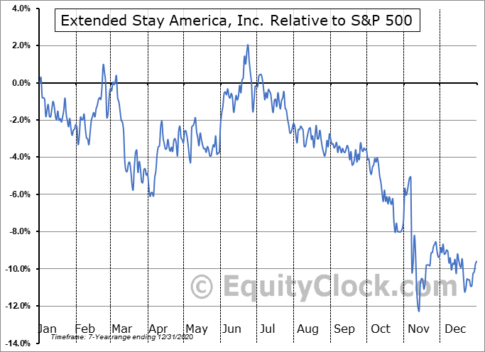 STAY Relative to the S&P 500