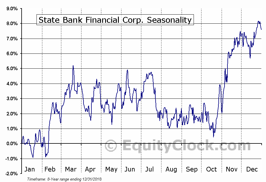 State Bank Financial Corp. (NASD:STBZ) Seasonal Chart