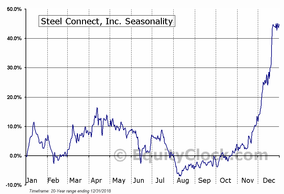 Steel Connect, Inc. (NASD:STCN) Seasonal Chart