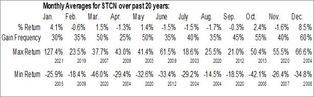 Monthly Seasonal Steel Connect, Inc. (NASD:STCN)