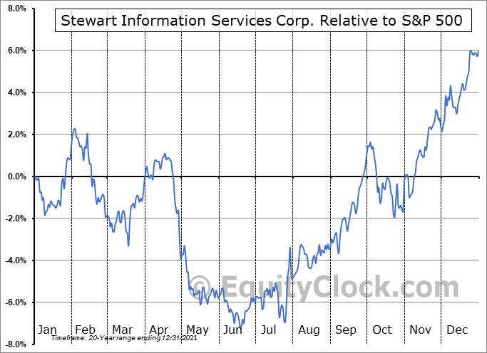 STC Relative to the S&P 500