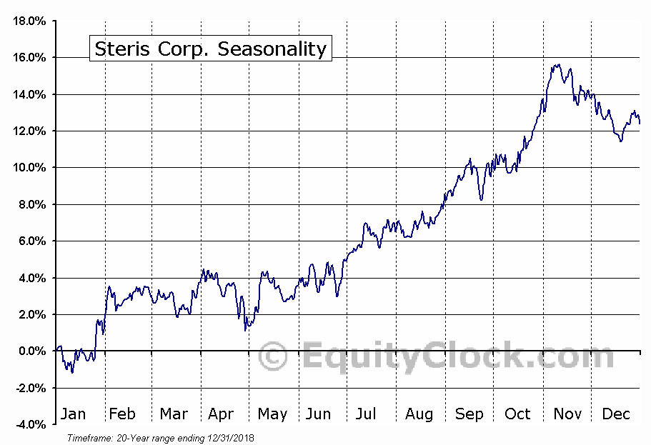 Steris Corp. (NYSE:STE) Seasonal Chart