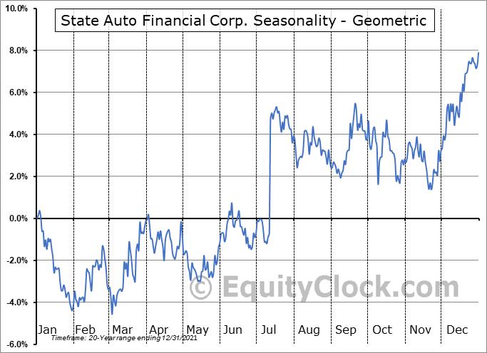 State Auto Financial Corp. (NASD:STFC) Seasonality