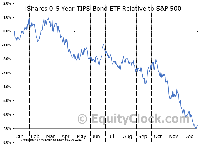 STIP Relative to the S&P 500