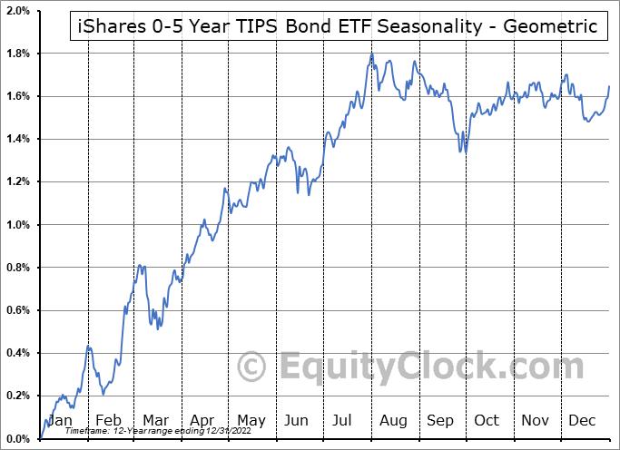 iShares 0-5 Year TIPS Bond ETF (NYSE:STIP) Seasonality