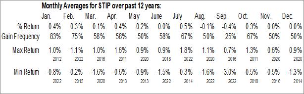 Monthly Seasonal iShares 0-5 Year TIPS Bond ETF (NYSE:STIP)