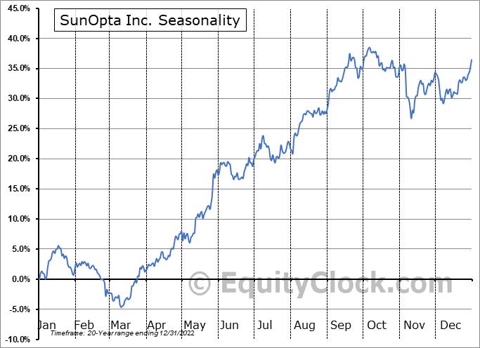 SunOpta Inc. (NASD:STKL) Seasonal Chart
