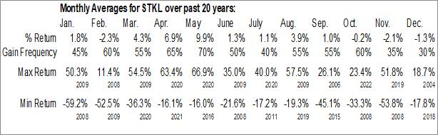 Monthly Seasonal SunOpta Inc. (NASD:STKL)