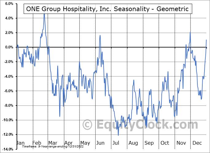 ONE Group Hospitality, Inc. (NASD:STKS) Seasonality