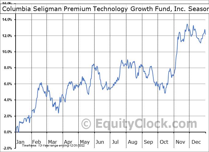 Columbia Seligman Premium Technology Growth Fund, Inc. (NYSE:STK) Seasonality