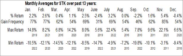 Monthly Seasonal Columbia Seligman Premium Technology Growth Fund, Inc. (NYSE:STK)