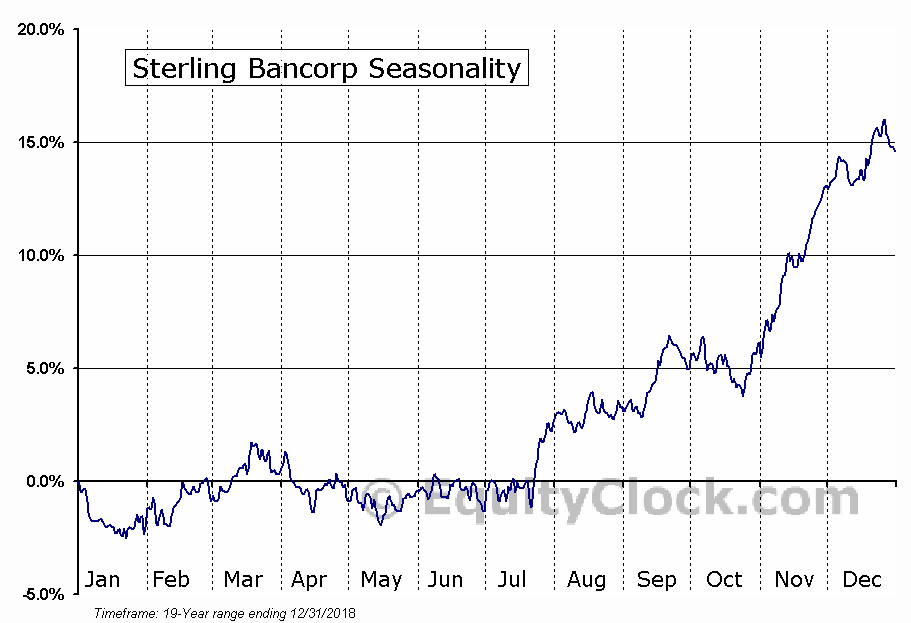 Sterling Bancorp (NYSE:STL) Seasonal Chart