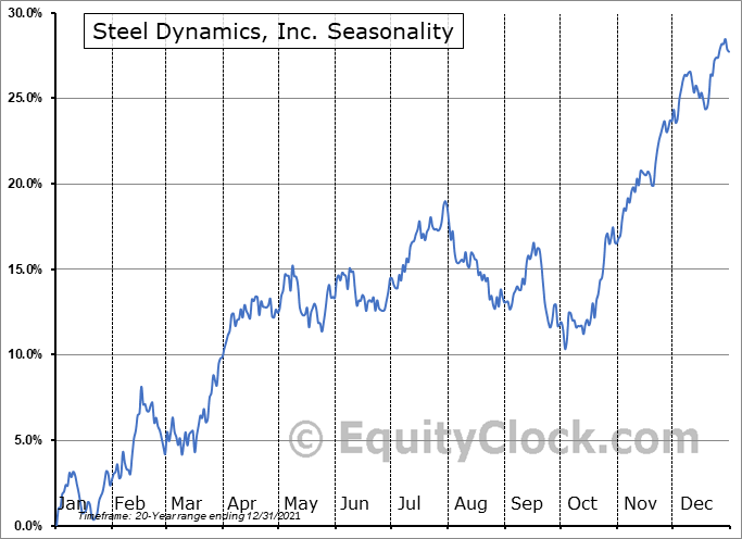Steel Dynamics, Inc. (NASD:STLD) Seasonal Chart