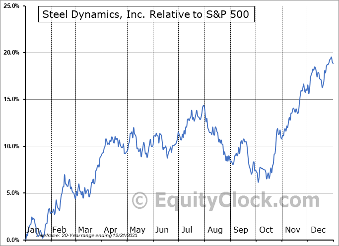 STLD Relative to the S&P 500