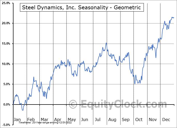 Steel Dynamics, Inc. (NASD:STLD) Seasonality