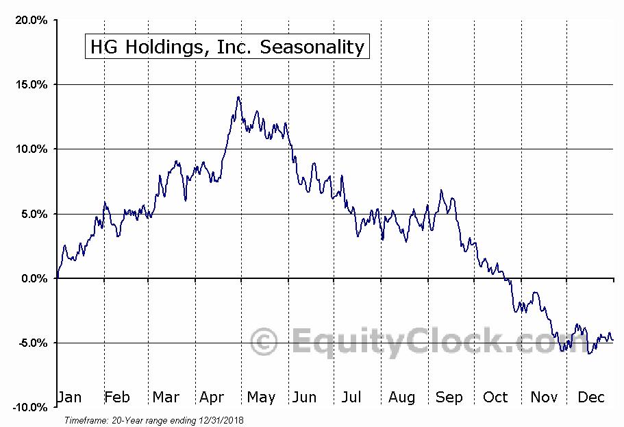Stanley Furniture Co., Inc. (NASD:STLY) Seasonal Chart