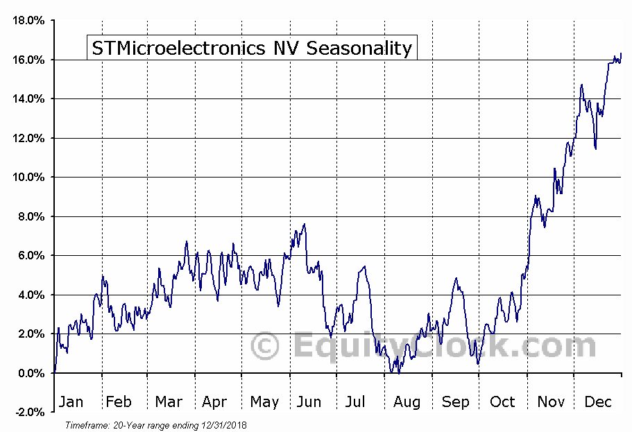 STMicroelectronics NV (NYSE:STM) Seasonal Chart