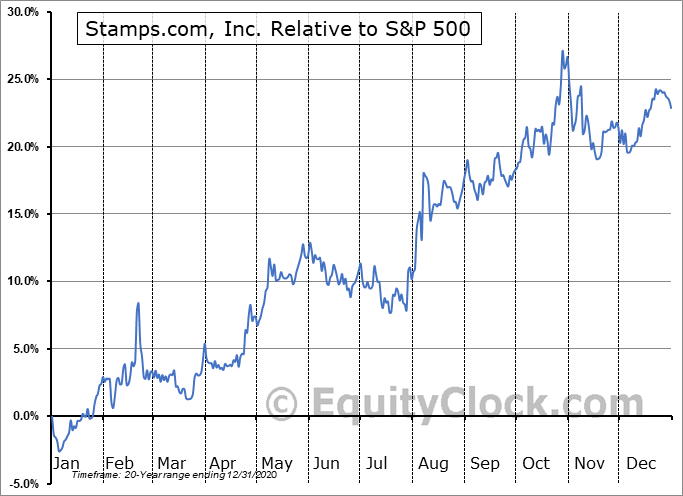 STMP Relative to the S&P 500