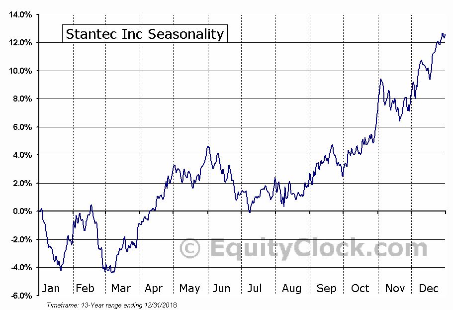 Stantec Inc (NYSE:STN) Seasonal Chart